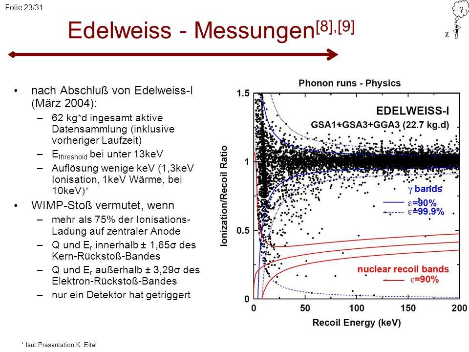 Edelweiss - Messungen[8],[9]